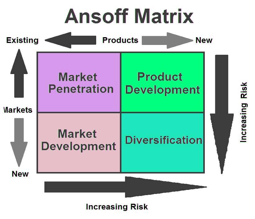Ansoff Matrix Bowling Alley Products Vs Markets Ansoff
