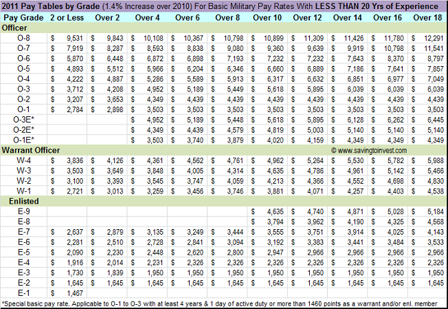 Army pay chart 2011 military pay chart 2011 usa army salary
