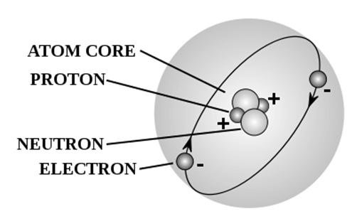 atom diagram   diagram of an atom   atom model  atom consists of    atom consists of atom core  neutron  electrons and proton  the basic diagram of an atom    protons  neutrons and electrons labeled
