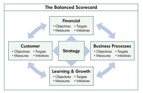 balanced scorecard   balance scorecard   sample balanced scorecard    notices  balanced scorecard