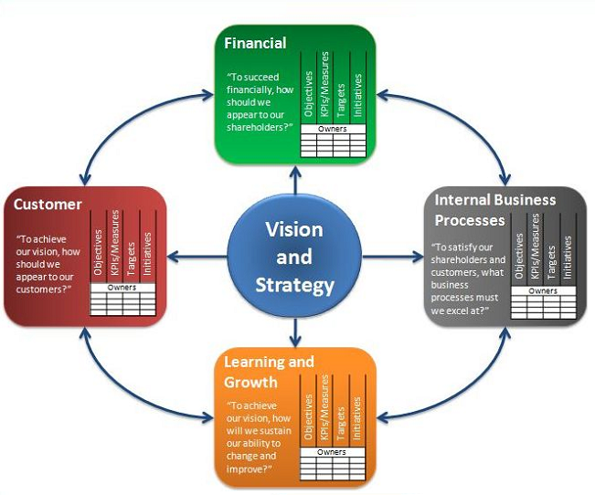 balanced scorecard   vision and strategy is at the center of    balanced scorecard diagram  balanced scorecard framework  balanced scorecard model  business strategy diagram  business strategy chart  strategic framework