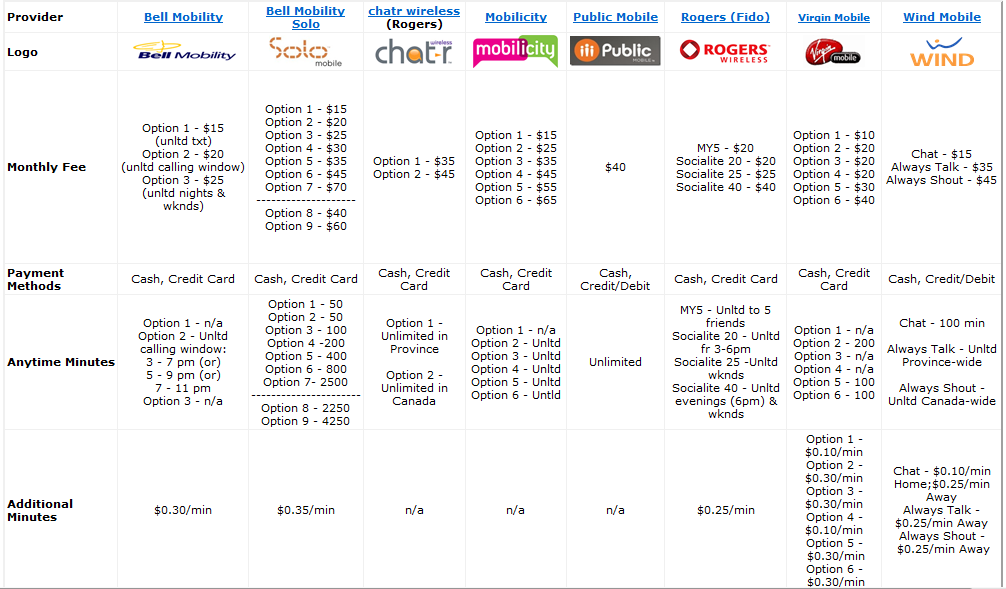 Cell phone plans comparison canada chart mobile plans compared the