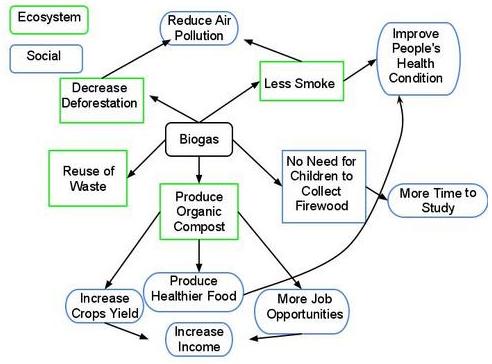 Biogas Diagram - Bio Gas Chart - Biogas system - Biofuel diagram ...