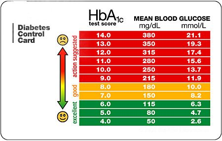 Blood glucose chart blood sugar chart glucose and sugar levels