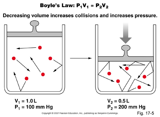 boyles law pressure volume relationship in gases experiment 6