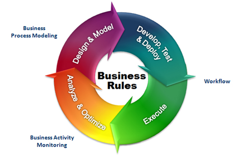 Bpm Business Process Management Business Process Modeling Bpm
