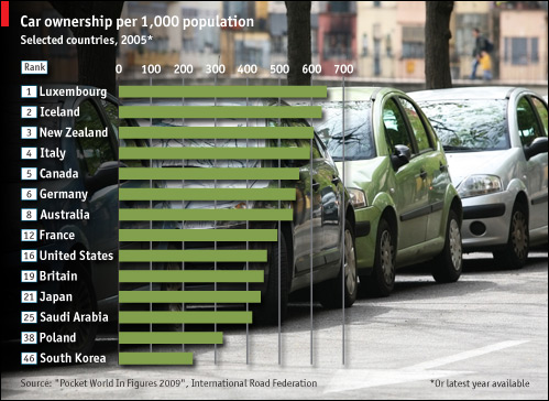 Car Graphs Car Ygraph Com