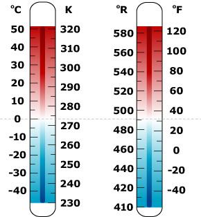 Celsius to fahrenheit conversion fahrenheit to celsius for 0 kelvin to fahrenheit conversion table