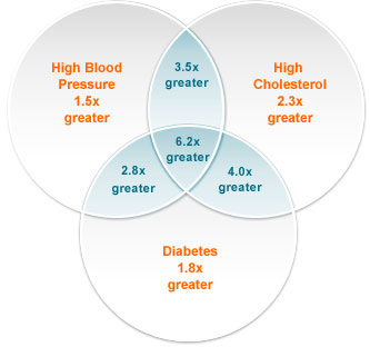 Diagram Of Heart Disease | Chance Of Heart Disease Heart Disease Chance Heart Disease Chart