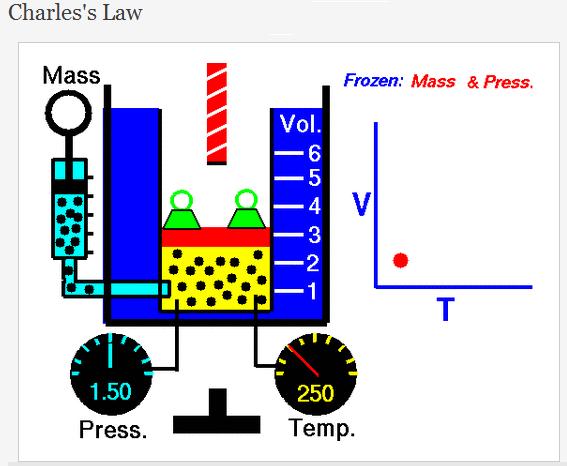 Charles law charles law diagram charles law illustration alt ccuart Choice Image