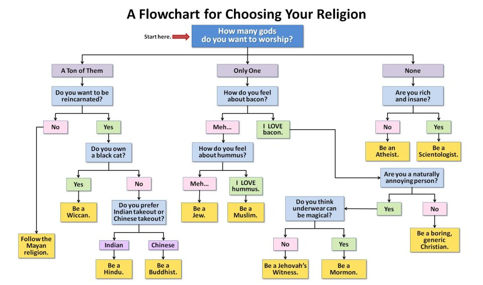 Choosing Religion  Choosing Religion Flowchart  Best Religion