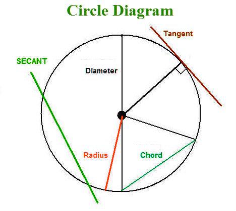 circle diagram circle diagrams circle chart circle charts  : circle diagrams - findchart.co