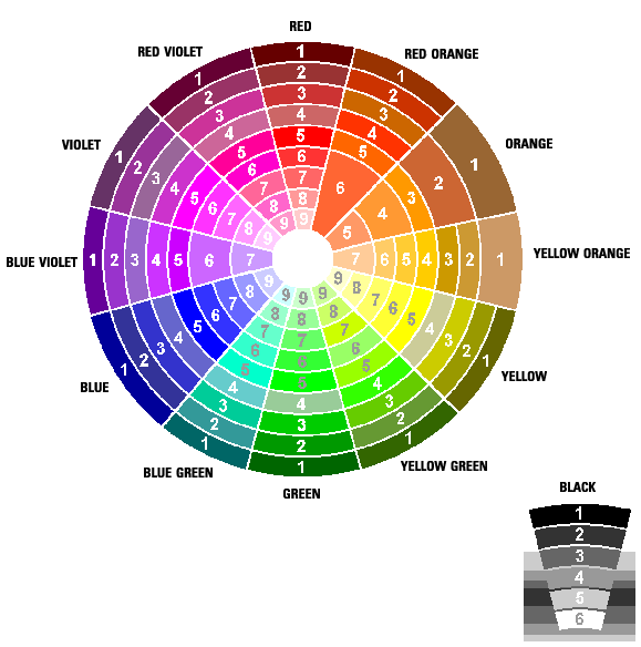 Colour Charts Color Chart Red Orange Yellow Blue Violet Green Paint Colors Source Nebehavihealth Http Ygraph 1365