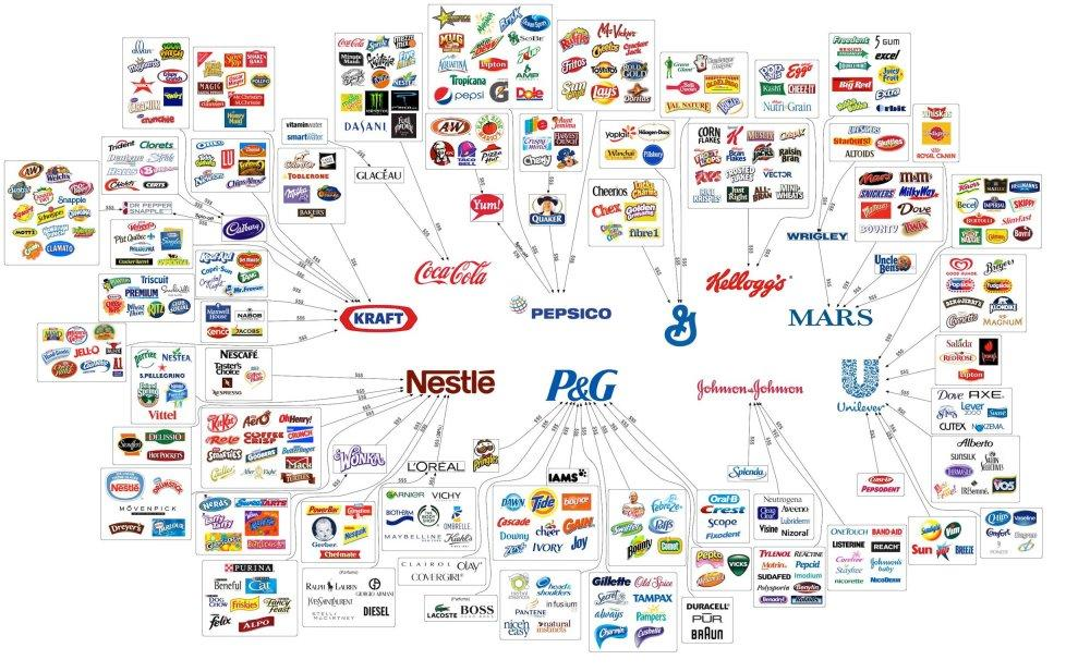 Brands - Consumer Brands - Illusion of Choice Chart - Coca