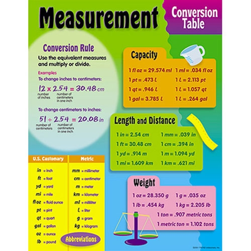 Conversion Table Chart. #Measurement #Conversion Chart. Metric