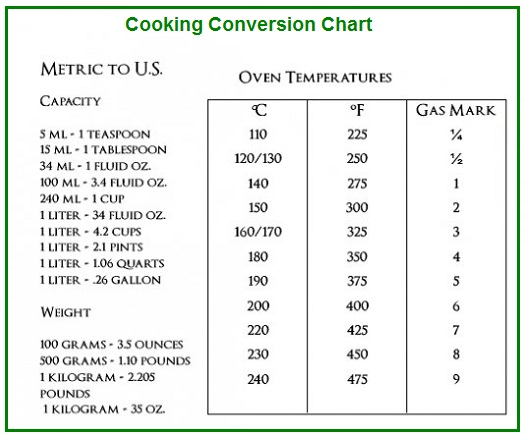 Cooking Conversion Chart Table