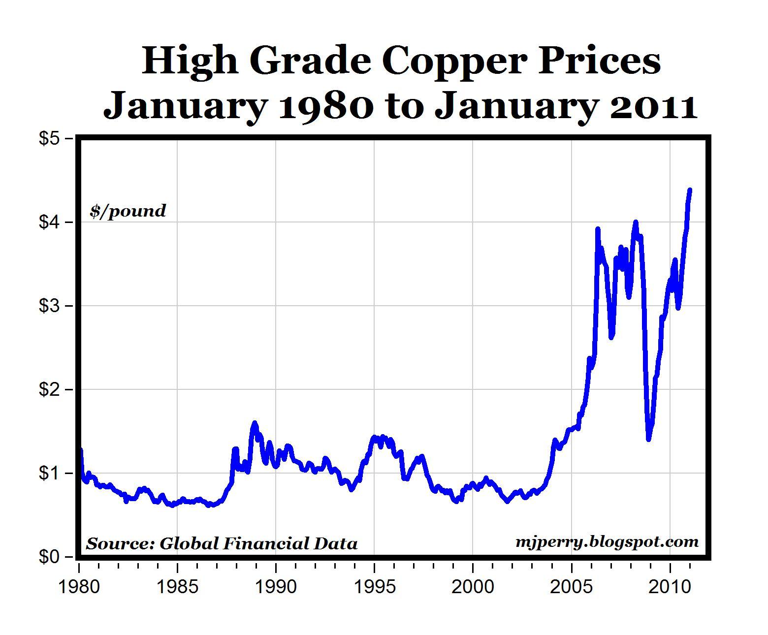 Copper prices graph 1980 2011 copper prices in dollars per pound