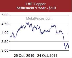 Scrap Copper Prices 2010-2011 Chart  Scrap copper prices graph