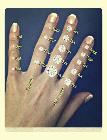 size measurement chart showing different diamond sizes diamond sizes