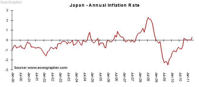 Japan rate of inflation 0.72