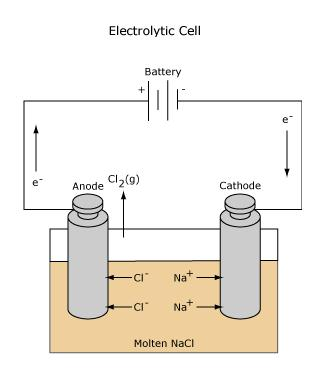 Electrolytic cell batter diagram electrochemical cell alt ccuart Gallery