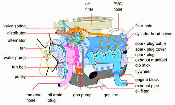 engine diagram   car engine   motor diagram   car engine diagram    engines diagram  auto engine diagram  engine chart  automobile engine diagram  car engine explained  how does car engine work  engine parts diagram