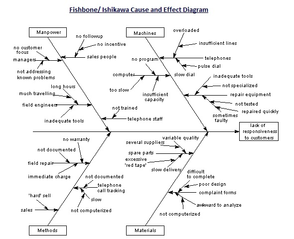 fishbone cause and effect