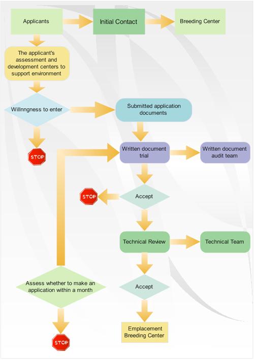 alt - Flowchart For Business Process