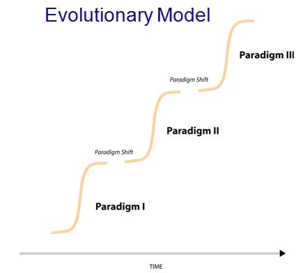 Business Evolutionary Model Technology Paradigms Shifts Source