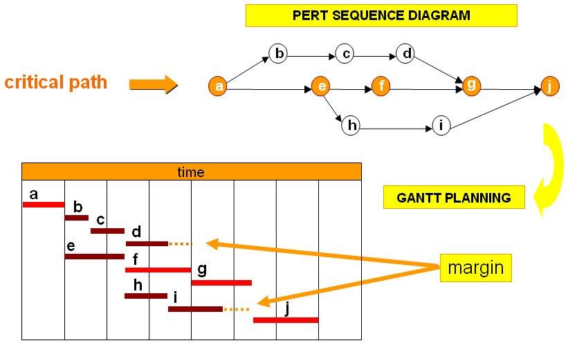Gant Charts - Gantt Charts - Gantt Chart - Sample Gantt Chart