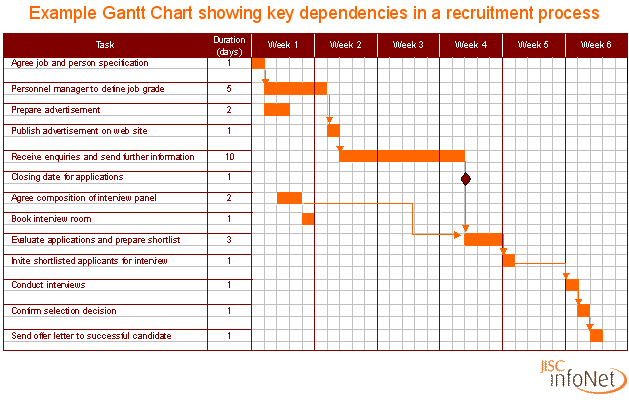 Gantt chart gant chart sample gantt charts in the gantt chart is the tasks are laid out in regards to time so that everything is sequential and everyone is on task source molinaedgar gantt chart ccuart Gallery