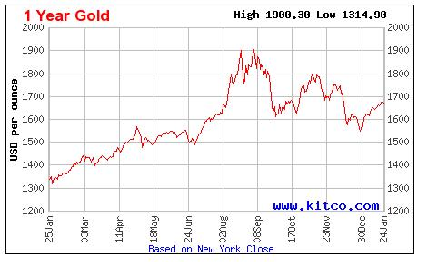 Gold chart gold prices chart gold prices graph gold bullion