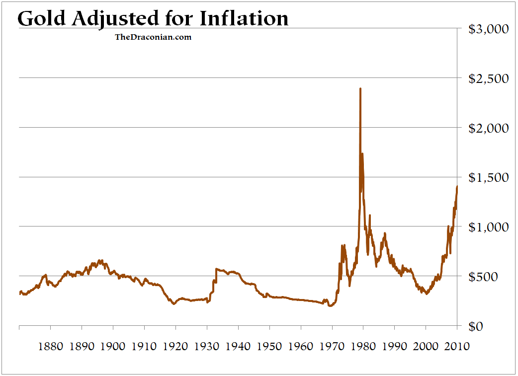 Gold prices graph gold prices chart gold price adjusted to
