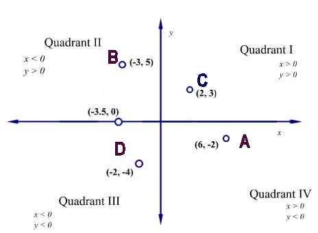 Graph quadrants i ii iii iv quadrants graphquadrants ygraph graph quadrants ccuart Images