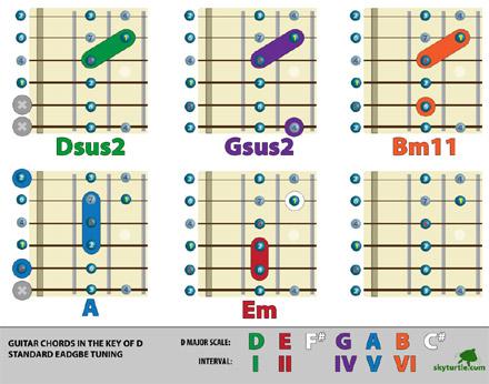 Guitar Chords Chords Guitar Accords Guitar Notes Guitar