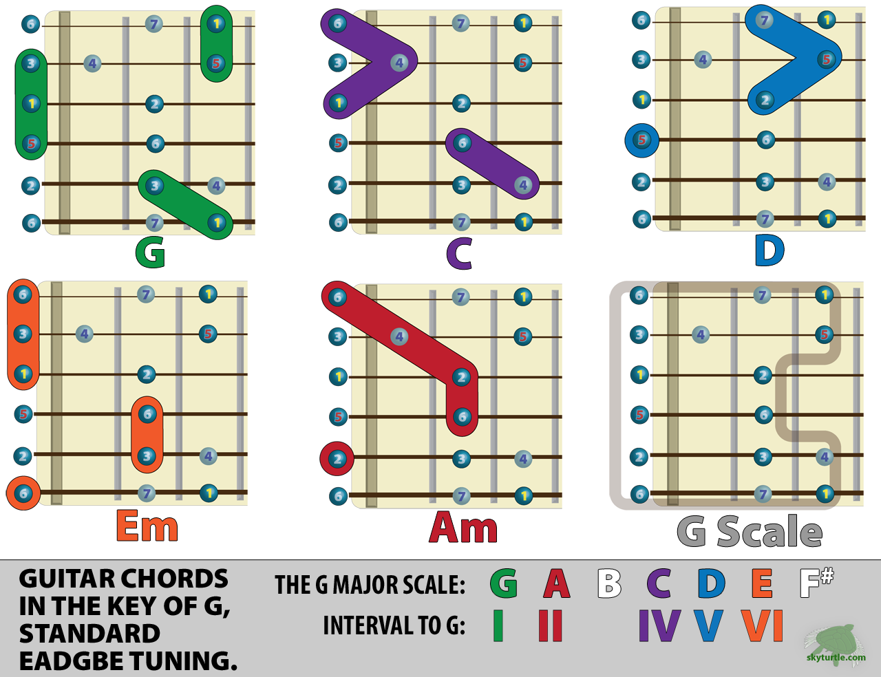 Guitar Chords Chords Guitar Accords Guitar Notes Guitar