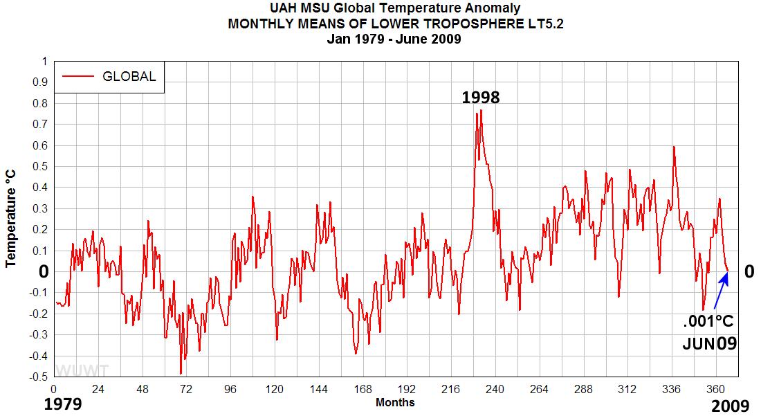Global temperature graph temperature graph 1979 2011 1998