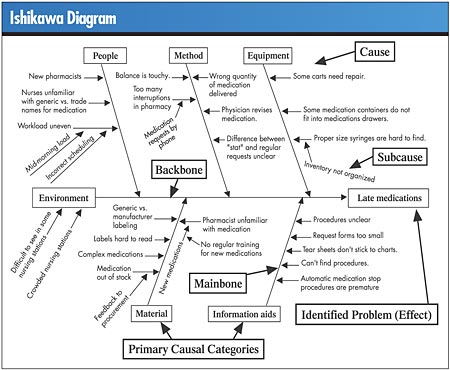 Ishikawa diagram fishbone diagram ishikawa diagram example ishikawa diagram fishbone diagram ishikawa diagram example sample fishbone chart sample ishikawa diagram chart ccuart Choice Image