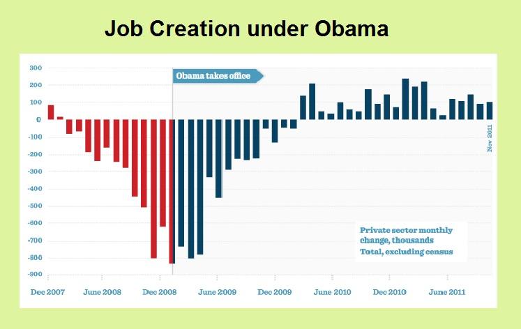Jobs Chart Jobs Graph Jobs Creation Graph Obama Usa Job Graph