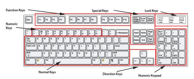 keyboard key diagram wiring diagram function of keyboard keys pc and vt100 keyboard layouts compared