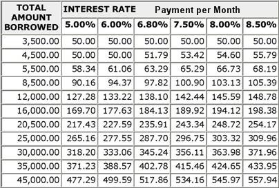 Payday Loans Interest Rates Calculator Small Loans Without – Loan Interest Calculator
