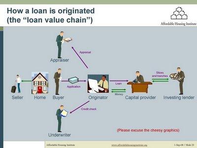 HOME FINANCING GLOSSARY