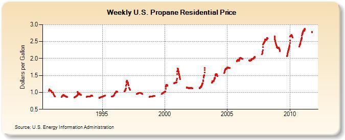 LP Gas Prices - Propane Gas Prices - Propane Chart - Propane