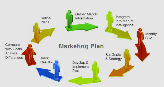 Marketing Plan - Marketing Plan Sample - Marketing Plan Example