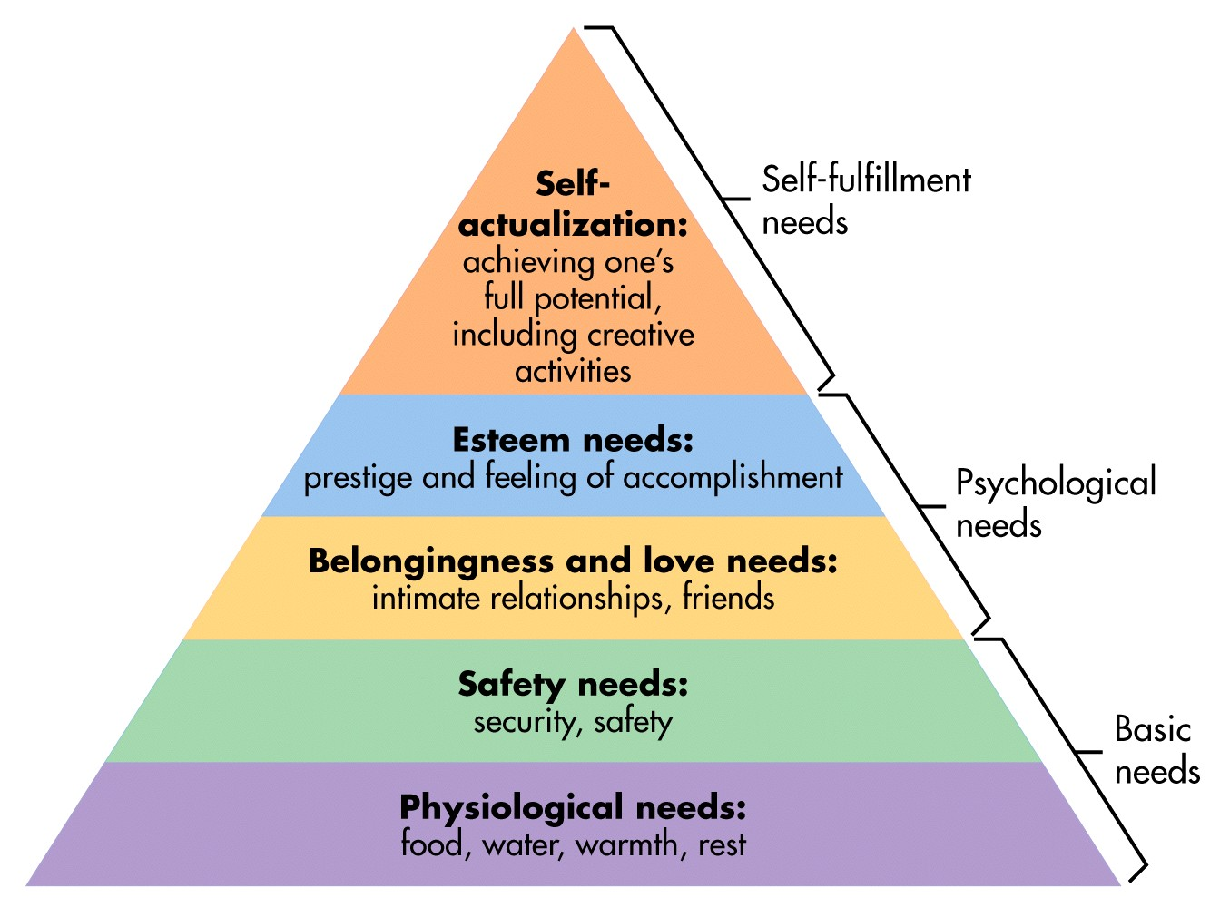Maslow chart source newexistentialists maslow hierarchy of needs