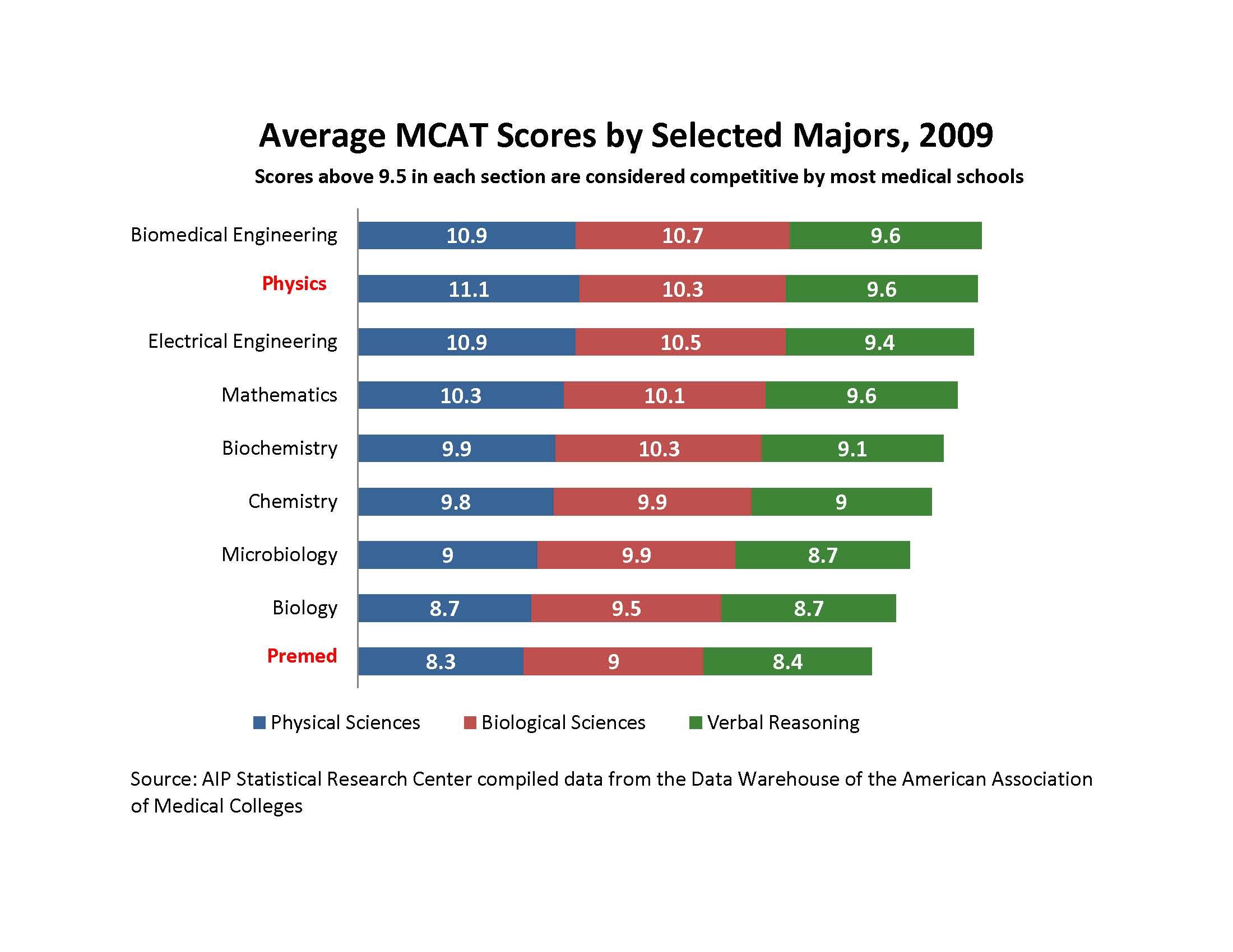 Mcat Scores Chart Medical School Score Chart Med