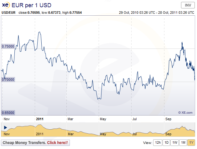 1 Year Chart Money Rates Conversion Charts Exchange Us Dollar To Euro This Usd Eur Shows Currency Rate History