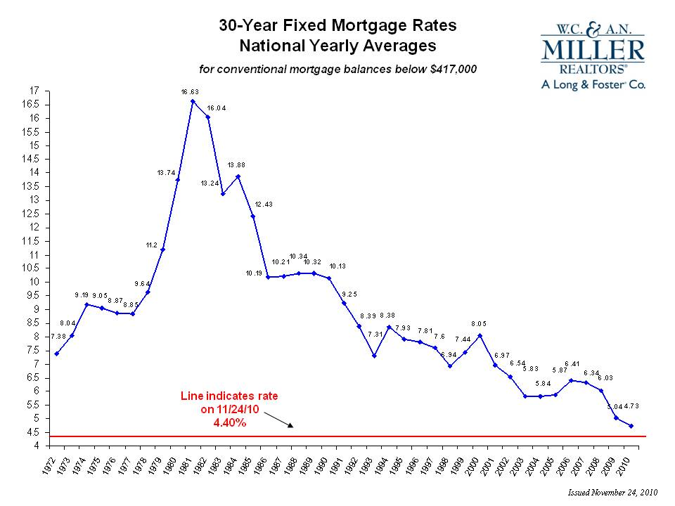Mortgage Graph Mortgage Rates Chart Showing  Year Mortgage Rate