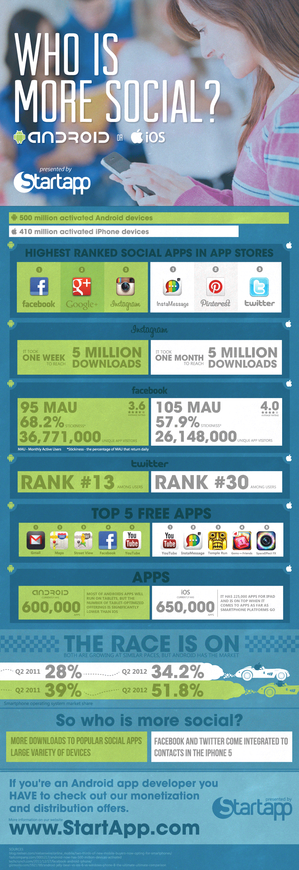 Android vs apple social media diagram highest ranked social alt sciox Images