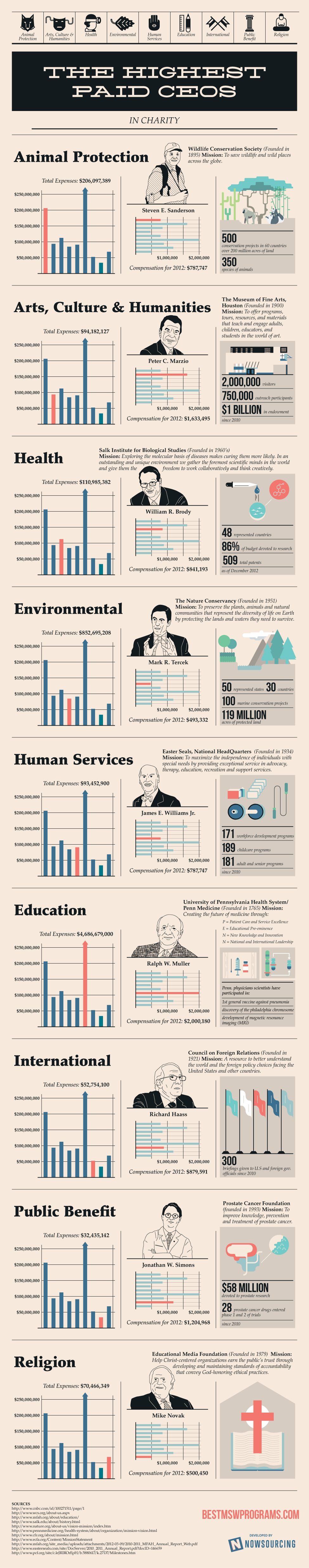 the highest paid ceos in charity infographic ceo chart top ceo alt
